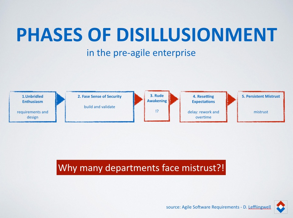 phases of disillusionment