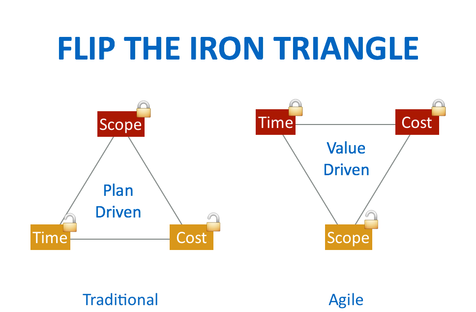 Flip iron triangle