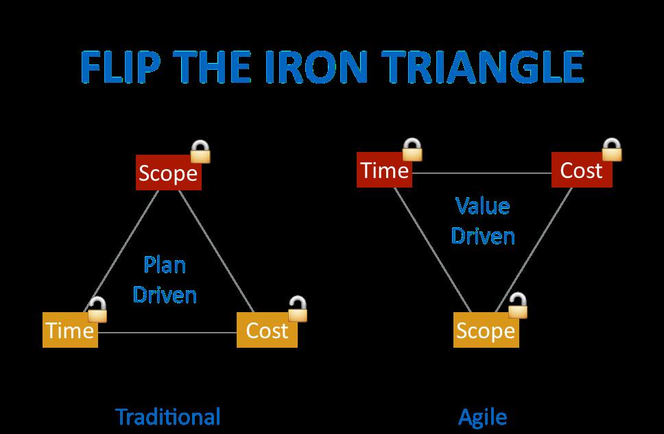 Flip iron triangle