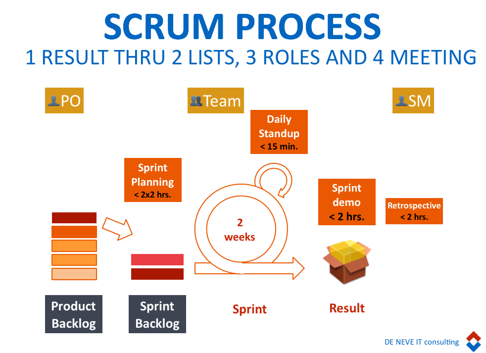 scrum proces